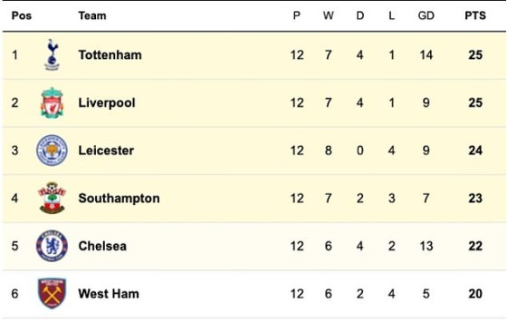 What do the top six in the Premier League look like as we approach the hectic schedule of festive programs