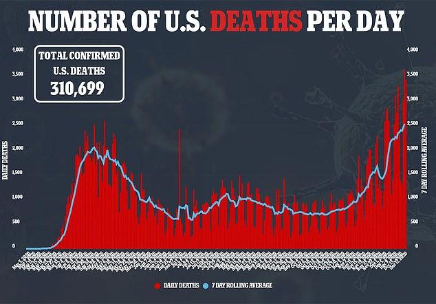 U.S. coronavirus deaths remain on an upward trajectory