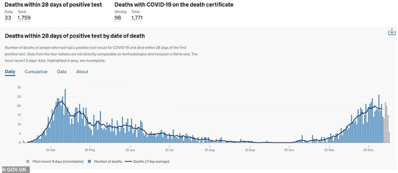 Some 21 died after testing positive in Kent on December 11 compared to none on October 5 (daily graph pictured)