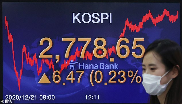 Asian markets were mixed overnight, with the Korea Composite Stock Price Index up 6.47 points, or 0.23 per cent, to close at an all-time high of 2,778.65, at Hana Bank in Seoul today
