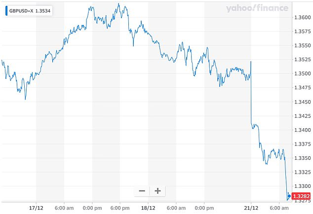 The pound sank 1.8 per cent to $1.3278 today. It is displayed above over the past five days