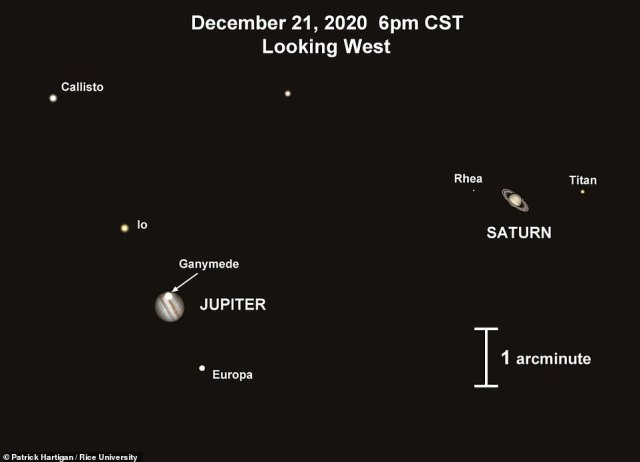 Having been 'nearing' each other since the summer, the giant planets will come to appear less than a full moon's width apart just after sunset on the winter solstice tonight, pictured