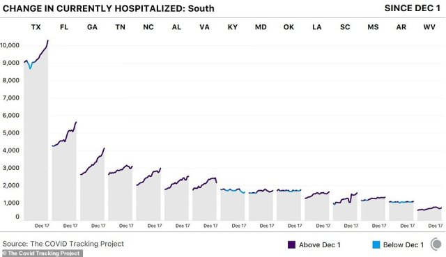 Hospitalizations are also rapidly rising in Texas, Florida, and Georgia, The Covid Tracking Project reports. California reported 32,659 newly confirmed cases Tuesday and another 653 patients were admitted to hospitals, one of the biggest one-day hospitalization jumps. A state data models predict nearly 106,000 hospitalizations in a month if nothing changes. The current level is 17,843