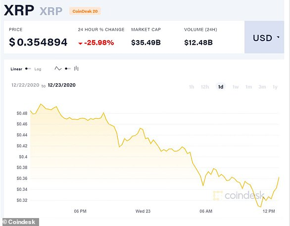 XRP lost more than a quarter of its value today