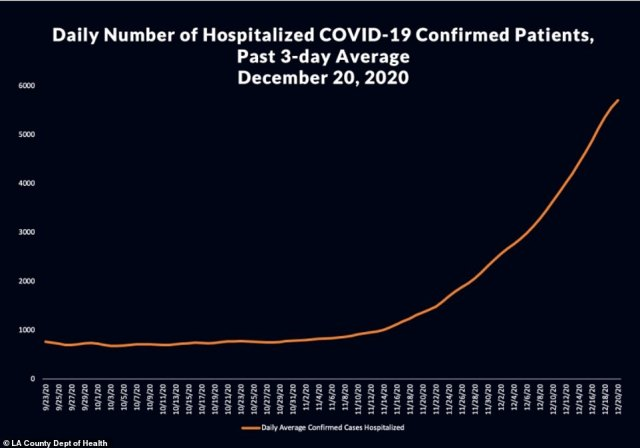 Hospitalizations reached a record high Tuesday with 5,866 patients, almost double the number just two weeks back. Of those hospitalized, 20 percent are in ICU