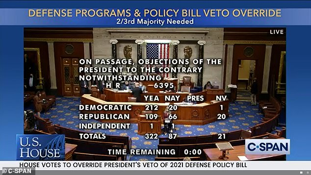 The House overruled Trump's veto 322-87 and the Senate is expected to do the same on Tuesday ¿ marking the first veto over ride of Trump's presidency just weeks before leaving office