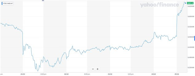 PAST FIVE DAYS: The FTSE 100 has risen by 2 per cent today as it reopened after Christmas
