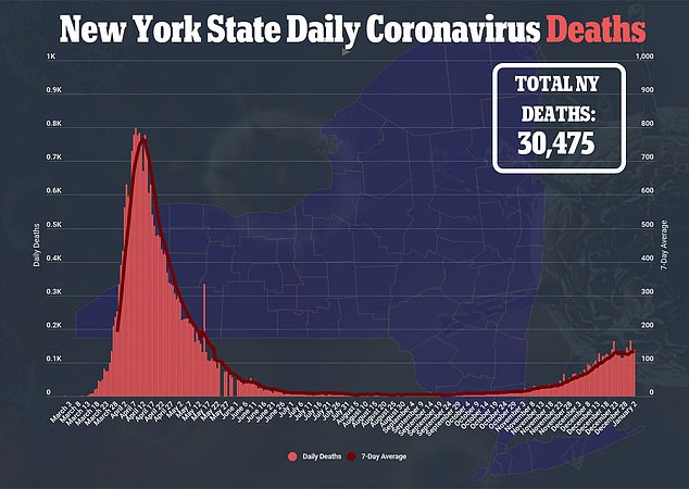 Graphs show that New York is in the midst of a second wave of COVID-19, after managed to curb infection and death rates during the summer and fall of 2020