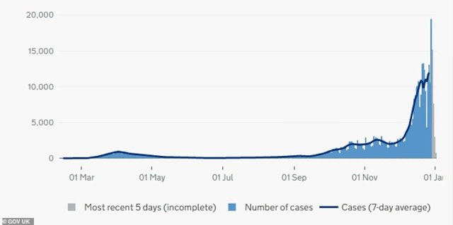 Coronavirus case rates have soared in recent weeks in London, hitting a daily peak of nearly 20,000 last week