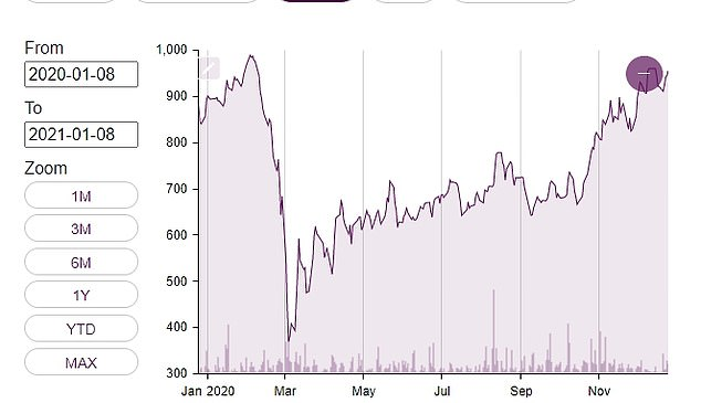 Grafton shares have managed to claw back most of the ground lost in the coronavirus crash