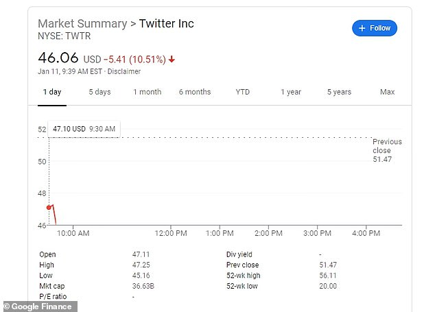Twitter saw shares drop 10 per cent in early trading on Monday