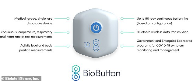 BioButton is a disposable wearable that continuously monitors vitals over the course of a few days and up to 90 days