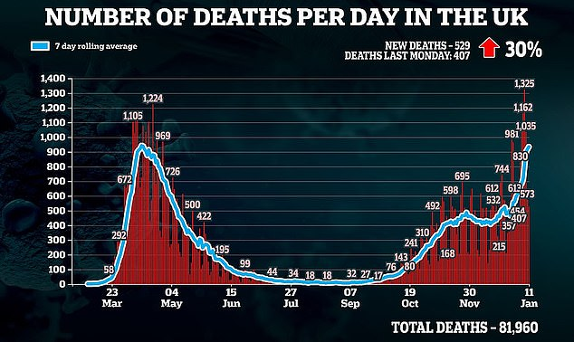 Britain yesterday recorded a further 529 Covid deaths - marking a 30 per cent rise on the 407 reported on the same day last week. It is also the deadliest Monday since April 20 when 570 people lost their lives