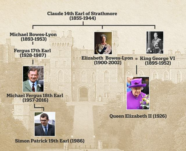 Simon Bowes-Lyon is a great-great nephew of Queen Elizabeth, The Queen Mother through his great-great grandfather Claude