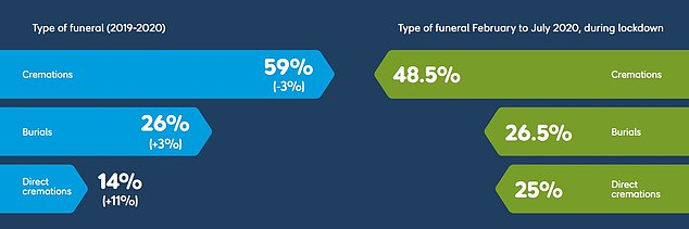 During the first phase of Covid-19 last spring and early summer a quarter of funerals were direct cremations