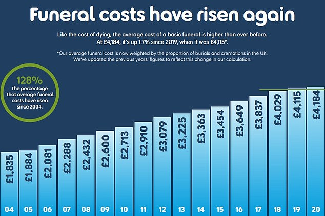 Cost of dying: SunLife surveyed 100 funeral directors, 10 per region across the UK, and 1,506 individuals