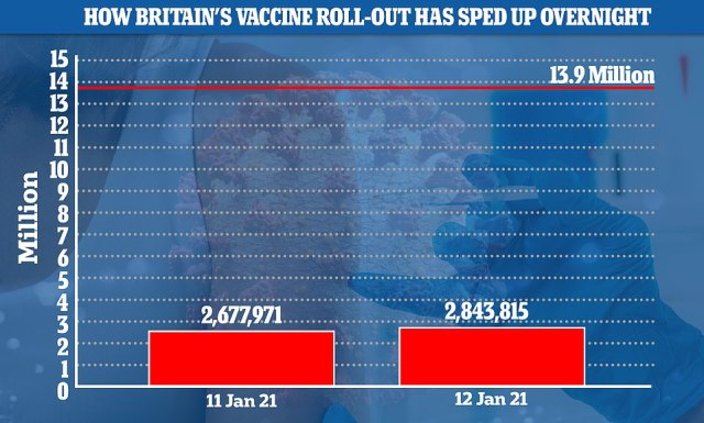 Home Secretary Priti Patel revealed on Tuesday that 2.43million people have now had their first dose, up from 2.29m yesterday. Another 20,000 second doses were also added onto the cumulative total