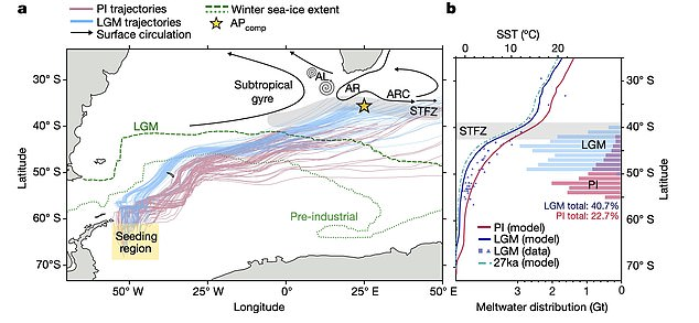 The team found that icebergs from the Antarctic gradually stay unmelted further north during certain changes in the Earth's orbit of the Sun - reducing solar energy coming to the surface