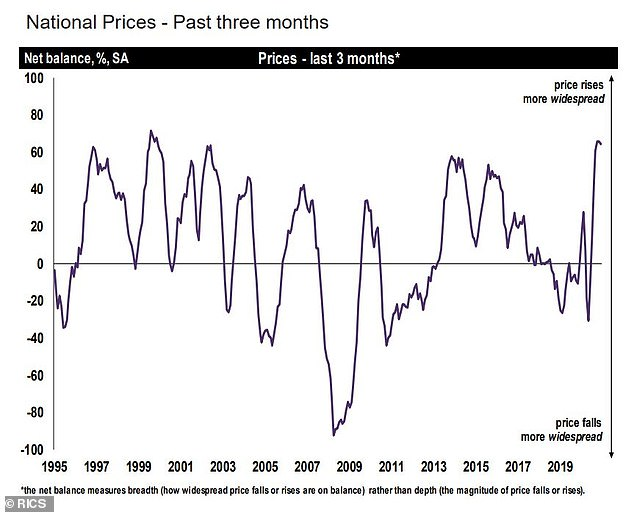 What's been happening? This chart shows what's happened to house prices since 1995