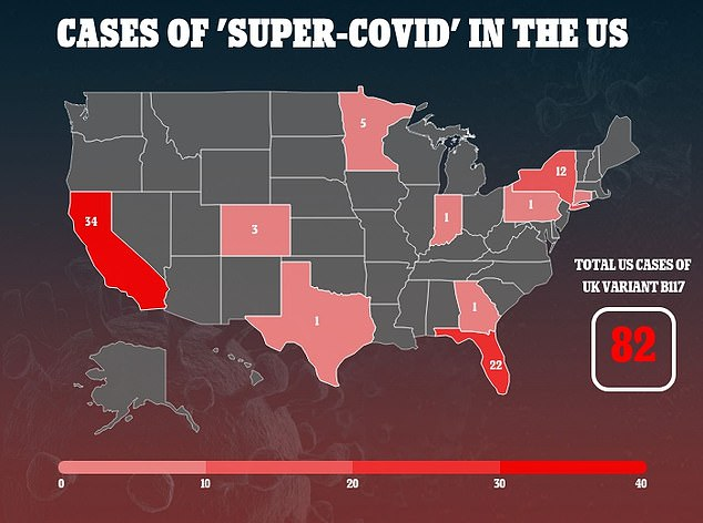 A total of 82 cases of the new 'super-COVID' variant first detected in the UK have been identified in 10 states, according to a DailyMail.com tally of federal and local data
