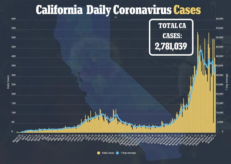 The state has reported more than 2.7million COVID-19 cases and more than 31,000 deaths since the start of the pandemic
