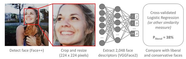 The technology was trained with more than a million images from dating websites and Facebook and programmed to focus in on expressions and posture.The machine learning system crops and resizes the face, as to reduce capturing non-facial features