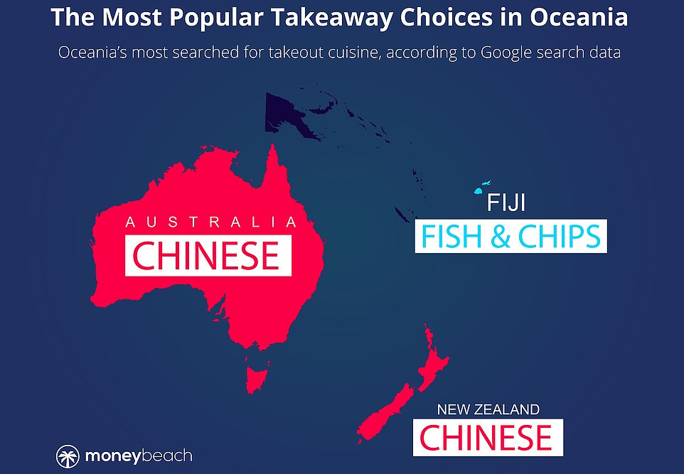 In the Oceania region, Chinese is the most-searched-for takeaway in Australia and New Zealand, with fish and chips coming top in Fiji