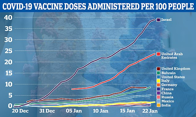 Israel is currently leading the global vaccination drive, with nearly 39 per cent of its citizens having had at least a single dose of a jab so far.In comparison, the UK has administered 8.9 first doses per 100 people, the US has given 5.8, with France giving just 1.4