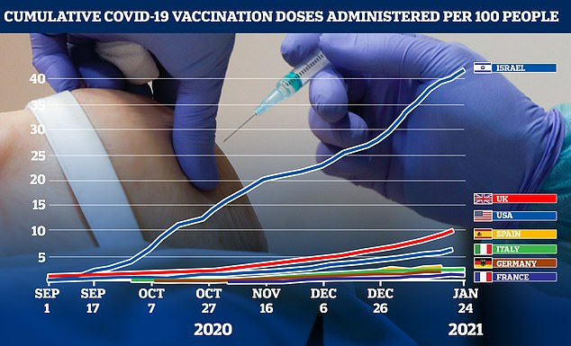 German media unleashed on EU bureaucrats on Wednesday over the continent's painfully-slow vaccine roll-out (pictured, a graph showing which countries are vaccinating fastest)