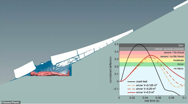Simulation of the dynamics of a snow-slab avalanche and its impact on a human body. Injury levels in the simulation match those of the hikers