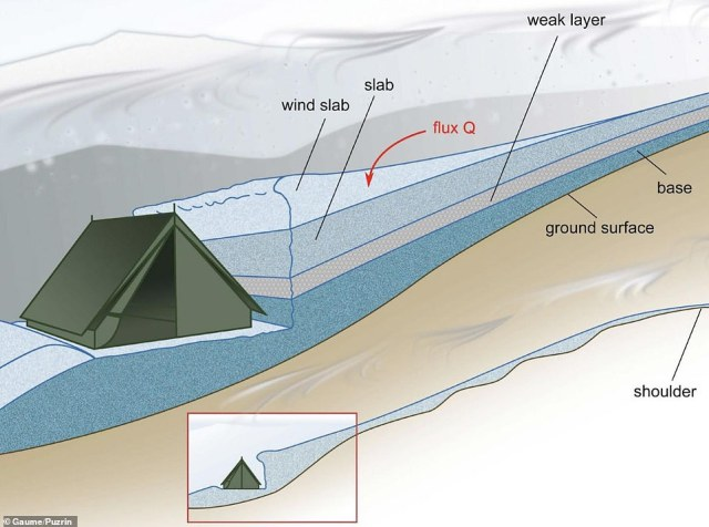Configuration of the Dyatlov group's tent installed on a flat surface after making a cut in the slope below a small shoulder. This cut was the trigger for the slab avalanche that killed them