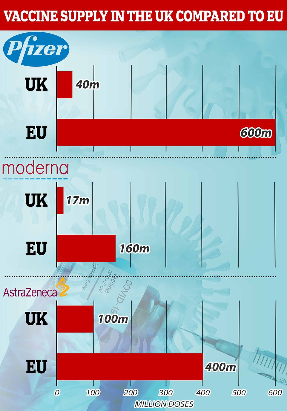 These set of graphs show the number of vaccines ordered by the UK and the EU. The EU has also ordered a number of other vaccines, including 300million Sanofi-GSK doses and 405million CureVac doses