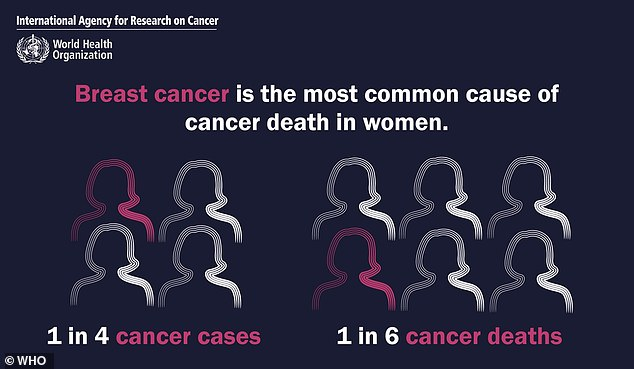 Breast cancer was the most common cause of cancer death in women and the fifth most common cause of cancer death overall