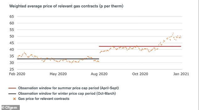 A graph from Ofgem showing how wholesale gas prices for the relevant contracts on offer in each observation window result in an allowance that reflects suppliers' average costs
