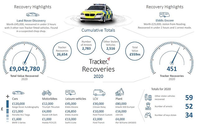 Tracker, which is one provider of stolen vehicle recovery devices, said it located and successfully returned over £9million worth of motors last year