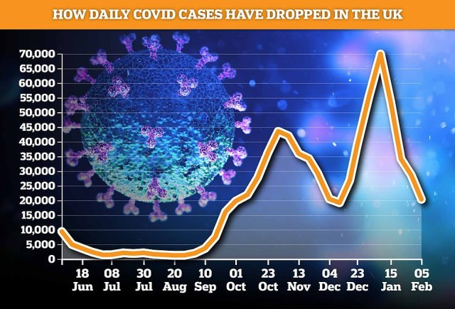 King's College London 's Covid Symptom Study estimates there were 20,360 Brits falling unwell with the disease every day last week, down 29 per cent on the 28,645 the seven days prior