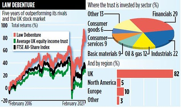 The trust's biggest holding is in Law Debenture, an unquoted business that the trust takes its name from