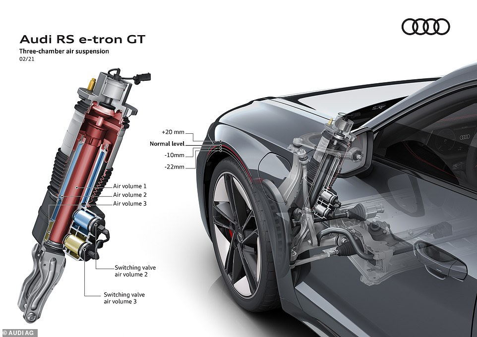 Adaptive 'three chamber' air suspension lowers body by up to 22mm and raises up to 20mm. It is standard on all but the entry level GT for which it is an option as part of a package