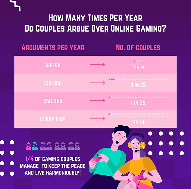 One in four couples say they argue about online gaming 50 to 100 times a year, or about once or twice a week. One in 50 say its a daily occurrence
