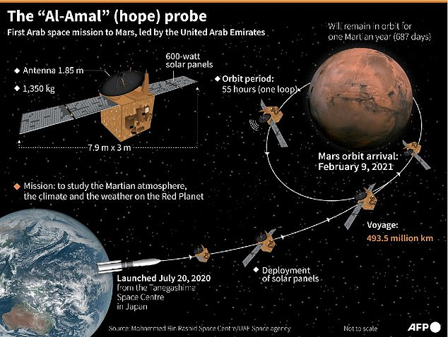 Named Hope, the probe started the complex process of entering Martian orbit at just before 16:00 GMT - following a 500 million km race from Earth
