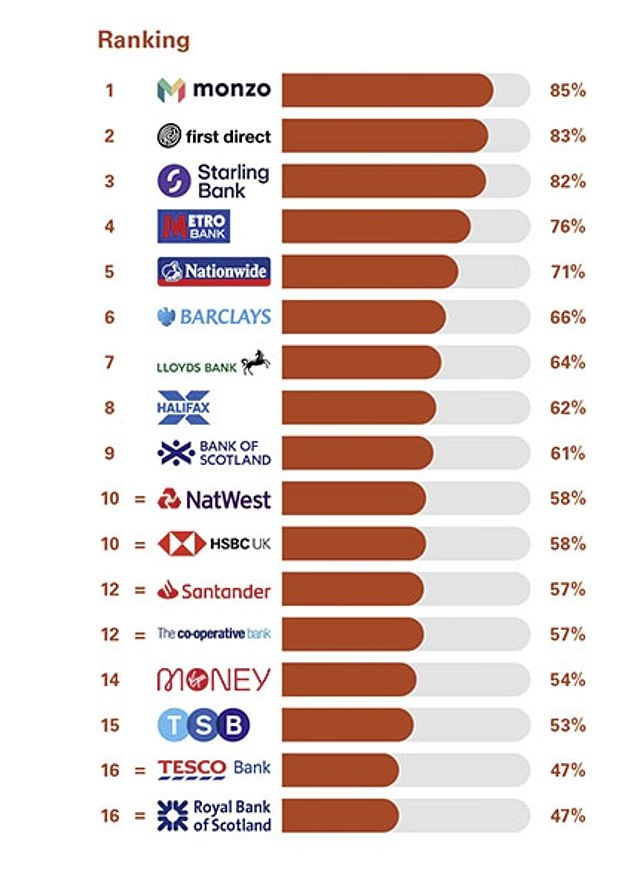 First Direct ranked second in the latest current account rankings. 83% of customers said they'd recommend it to friends and family