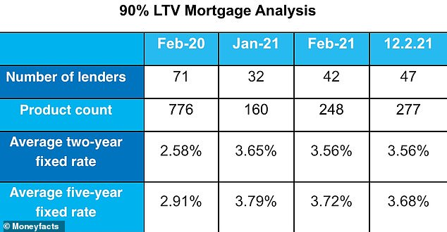 Mortgage market: A chart showing the number of 90% LTV mortgages available