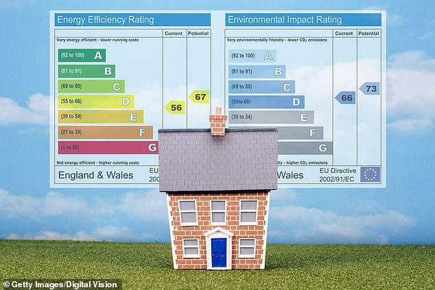 The CCC is proposing all UK homes reach an EPC of band C by 2028 in order to help the Government meet its net zero carbon target by 2050.