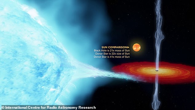 Thanks to a combination of new techniques and more advanced telescopes, including the continent sized Very Long Baseline Array, astronomers have been able to determine that the stellar phenomenon is 21 times the mass of the Sun