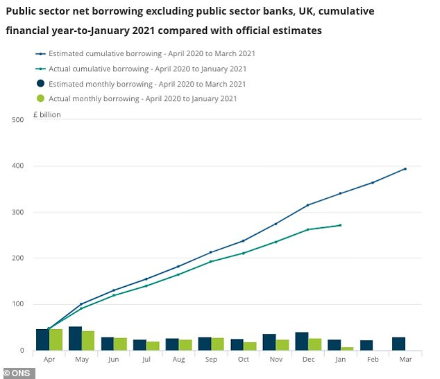 The Office for Budget Responsibility (OBR) has said it expects the public sector might borrow as much as £393.5 billion by the end of the financial year in March
