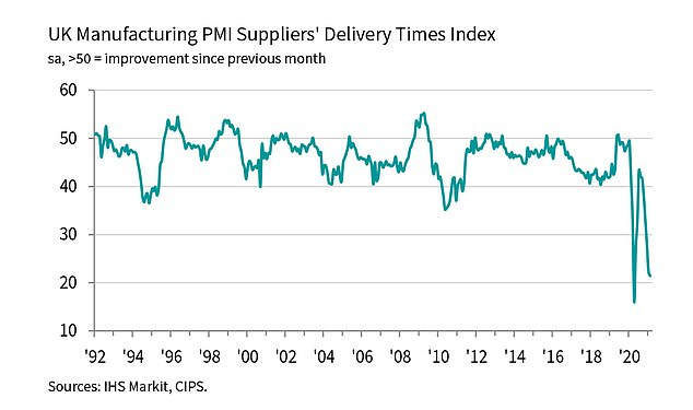 Trouble: A chart showing supplier delivery times since back in 1992