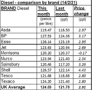 Diesel has also gone up by around 3p per litre in a month