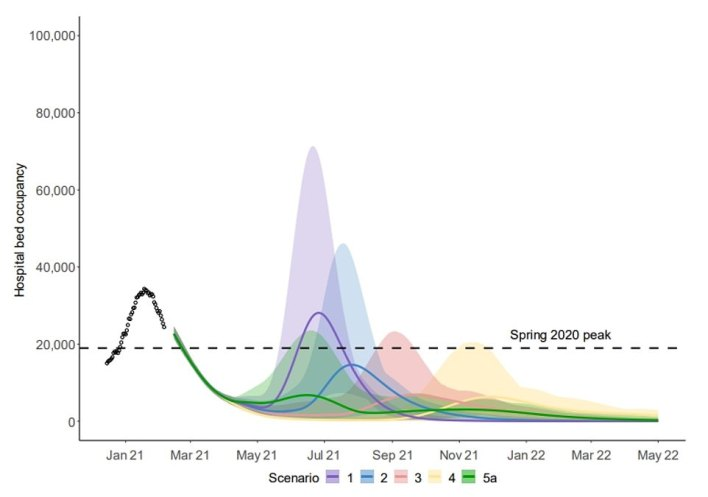 A second modelling scenario confirmed that one-on-one indoor mixing being reintroduced in March (scenario 5a, the green line) could be part of a method that keeps the hospital bed occupancy below the first wave peak. Modelling conducted by a separate Warwick University team