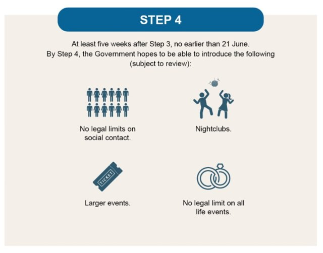 The government's road map summarises the different steps ministers are hoping to take based on the tests being met