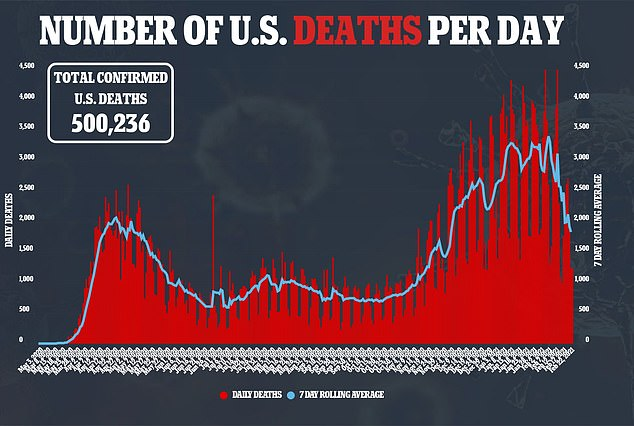 The number of daily deaths is also trending down, though the country hit 500,000 on Monday